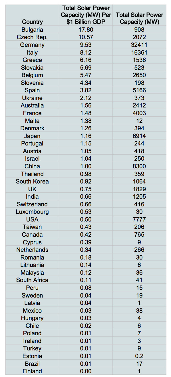 a ranking of countries with geographic power Currency converter add to site wwwvalutafxcom.
