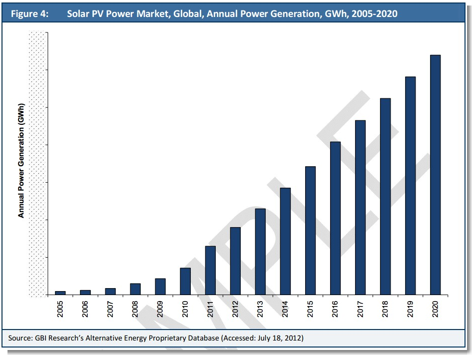 US Solar To Hit Grid Parity 2014--2017 (+ More Solar PV Charts, Sort ...