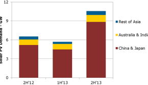 130819_solar_pv_demand_from_the_asia_pacific_region