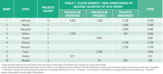 Top 10 US green jobs list 2Q 2013