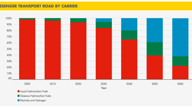 shell passenger transport future