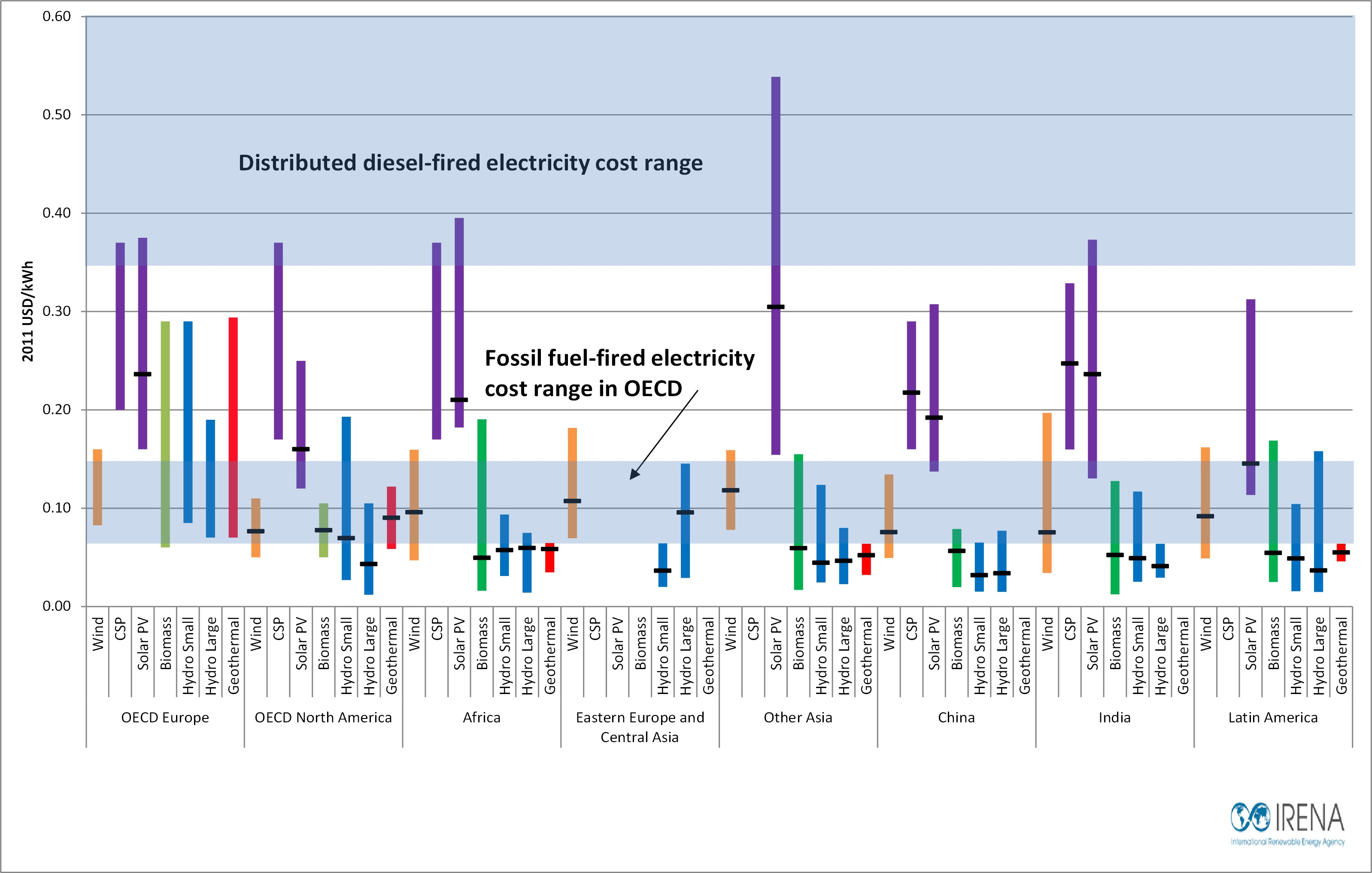 The installed cost of wind power is typically lower than that of coal ...