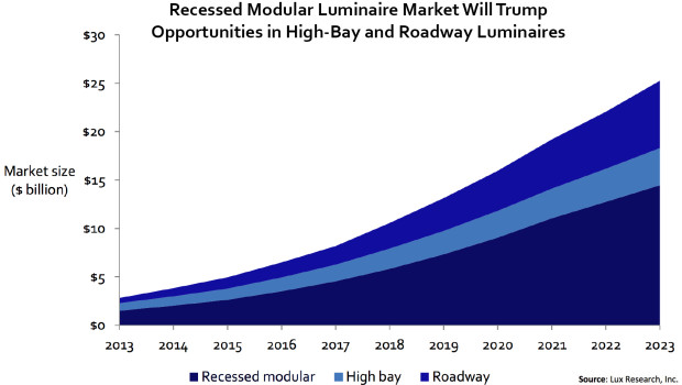 Graph courtesy Lux Research, inc