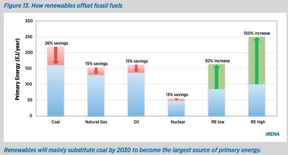 fossil fuel reductions 2030