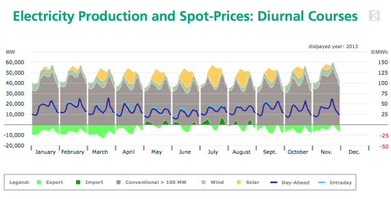 solar electricity prices