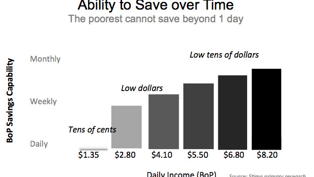Ability to Save Over Time Justin Gray Huffington Post