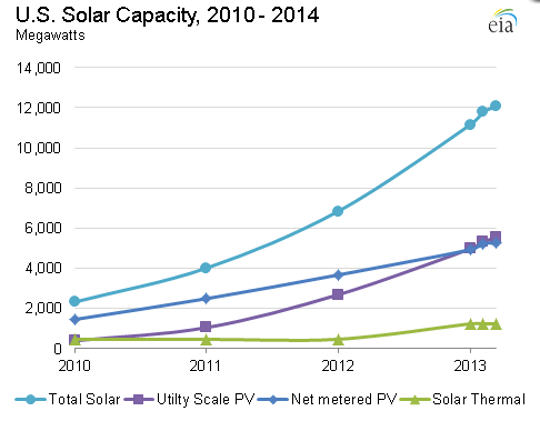US solar capacity 2010 to 2014