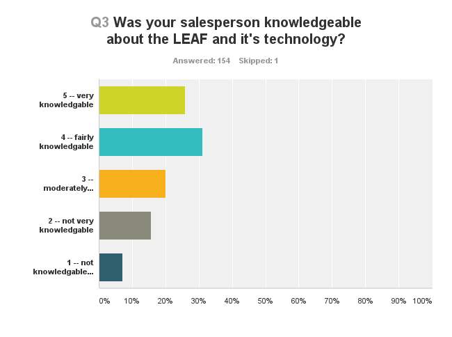 Nissan LEAF Shopper Survey Results 2