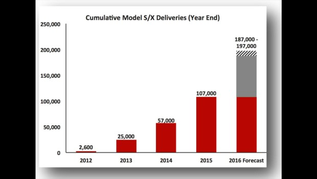 """Dramatic"" Tesla Model S Reliability Improvements, Elon Notes (Audio Recording)"