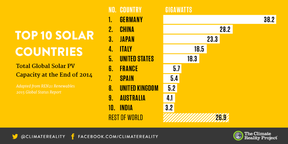 How 11 Countries Are Leading The Shift To Renewable Energy