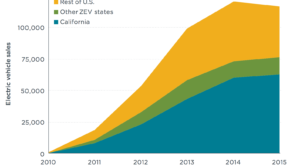 ev-sales-california-usa